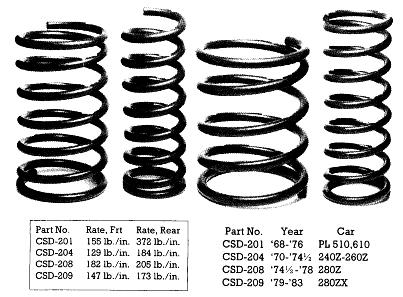 Contour Coils